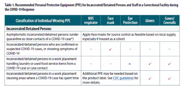 Recommended Personal Protective Equipment